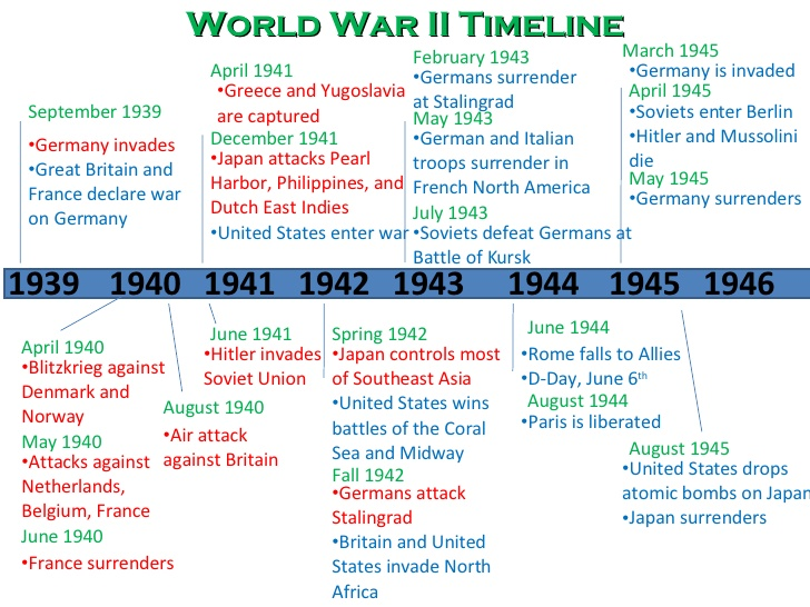 an overview of the beginning of world war two in 1939 World war ii, a global military conflict from 1939 to 1945 which involved most of the world's nations, including all great powers, organized into two opposing.